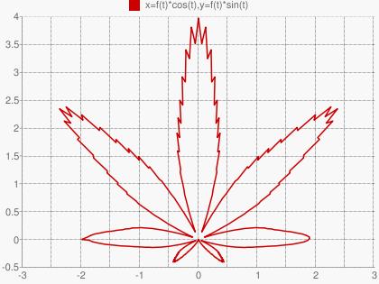 Математическое описание листочка конопли