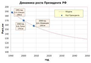 Динамика роста Президента РФ